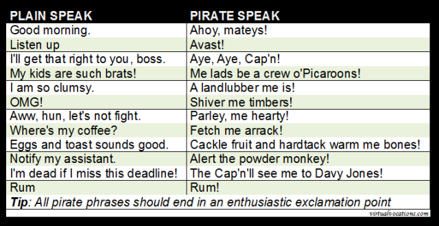 virtual-vocations-talk-like-a-pirate-chart