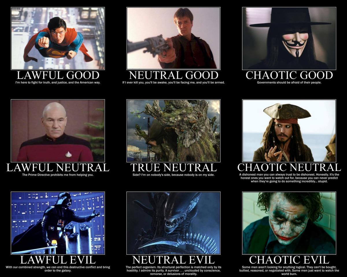 Character Alignment Profile